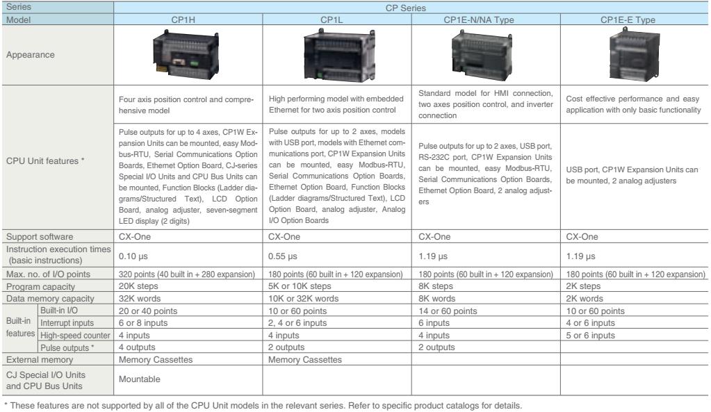 CPU PLC CJ2M-CPU12